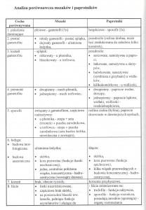 cz. 1. porównanie mszaki paprotniki
